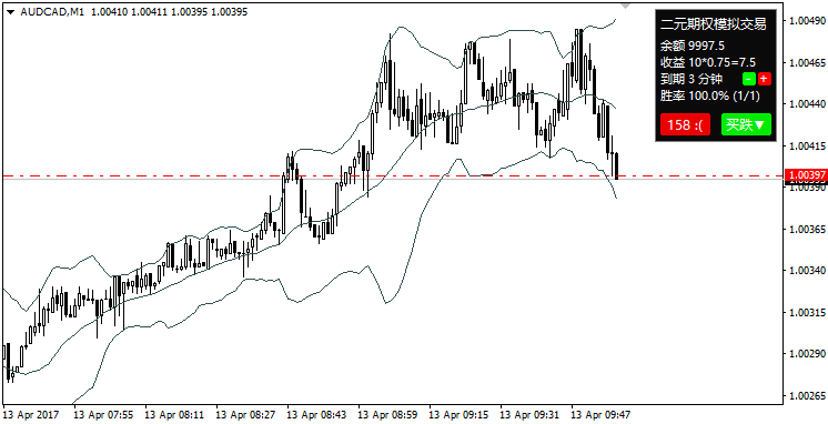 Free download of the 'Binary Options Simulated Trading