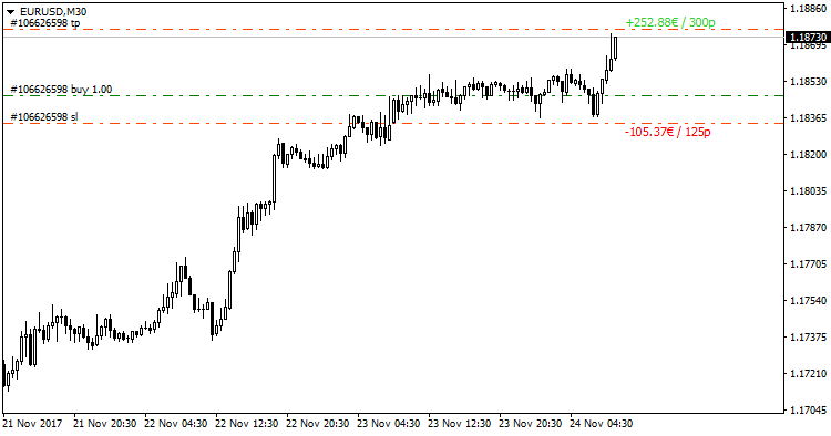 Free download of the 'SL&TP Values' indicator by 'MhFx7