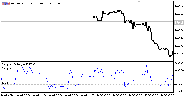 Free download of the 'Choppiness_Index' indicator by