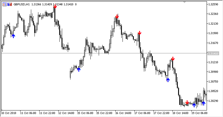 Free download of the 'Key_Reversal' indicator by 'Scriptor