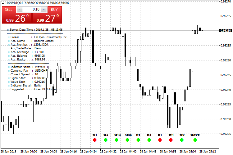 Free download of the 'WaveMTF' indicator by '3rjfx' for