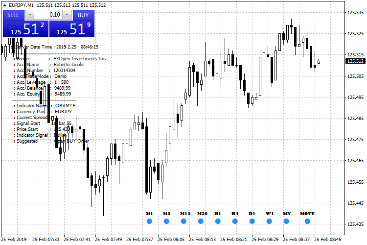 Free download of the 'OBVMTF' indicator by '3rjfx' for