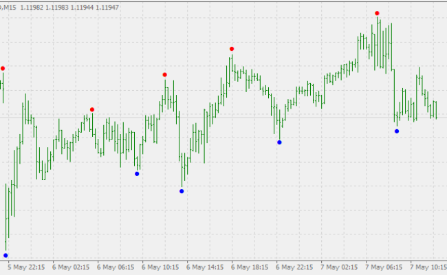 Fractals Adjustable Period And Prices Indicator Mt4