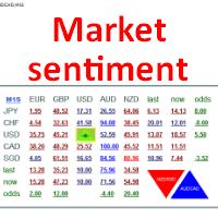 Buy the 'Market sentiment' Trading Utility for MetaTrader 4 in MetaTrader Market