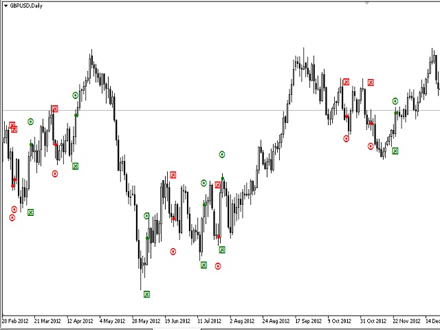 Download the 'SignalStopTake' Technical Indicator for