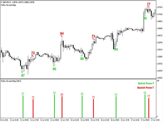 Buy the 'FxGlow Reversal Edge MT5' Technical Indicator for