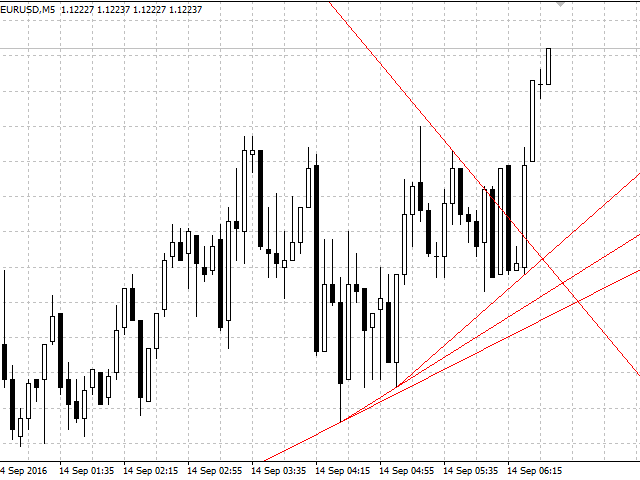 Buy the 'Automatic Trendline' Technical Indicator for