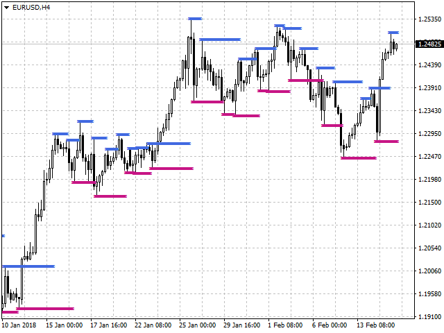 Download the 'SFT Fractal Support and Resistance