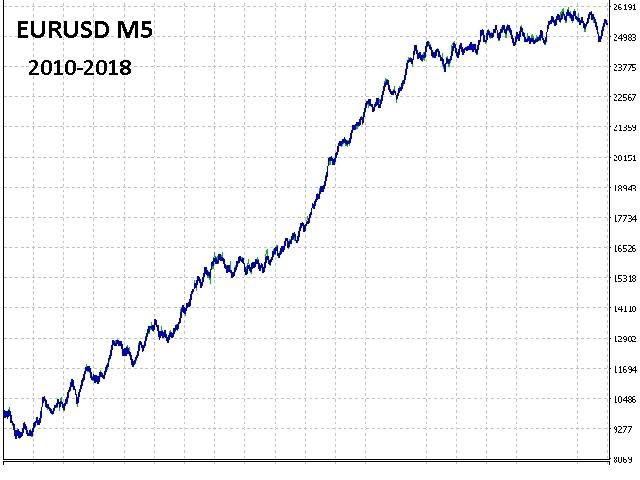Buy the 'CSM System' Trading Robot (Expert Advisor) for