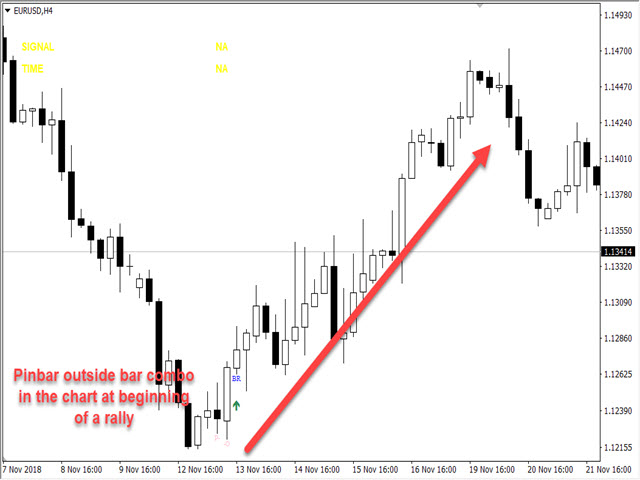 Buy the 'Pinbar Pattern Scanner' Technical Indicator for