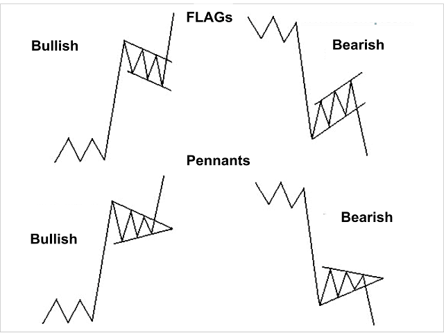 Buy the 'Flag Pennant Scanner' Technical Indicator for