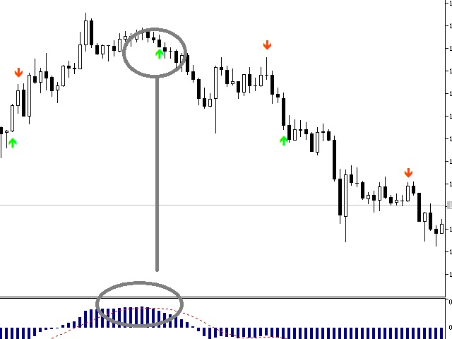 Buy the 'MACD Alert Series For MT5' Technical Indicator