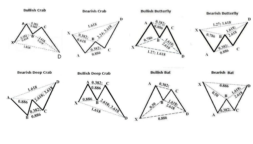 Trade Bullish/bearish Crab , Butterfly Don't Gartley