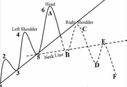 Chart Patterns Digest for Head and Shoulders: The Theory
