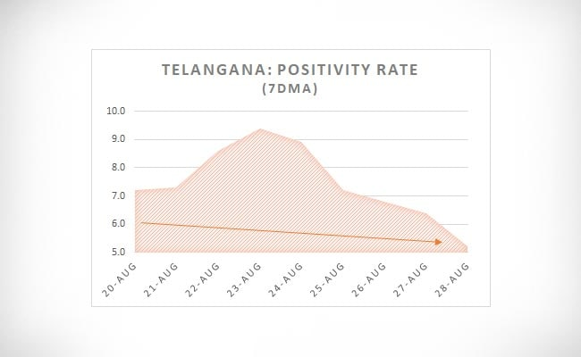 telangana positivity rate