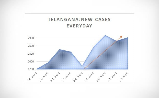 telangana new cases everyday