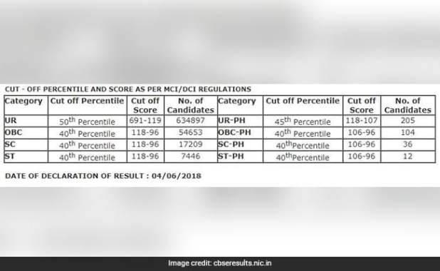 NEET 2018 Result Declared; Cut Off Lower Than Last Year