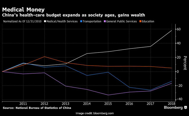 wedoctor bloomberg graph
