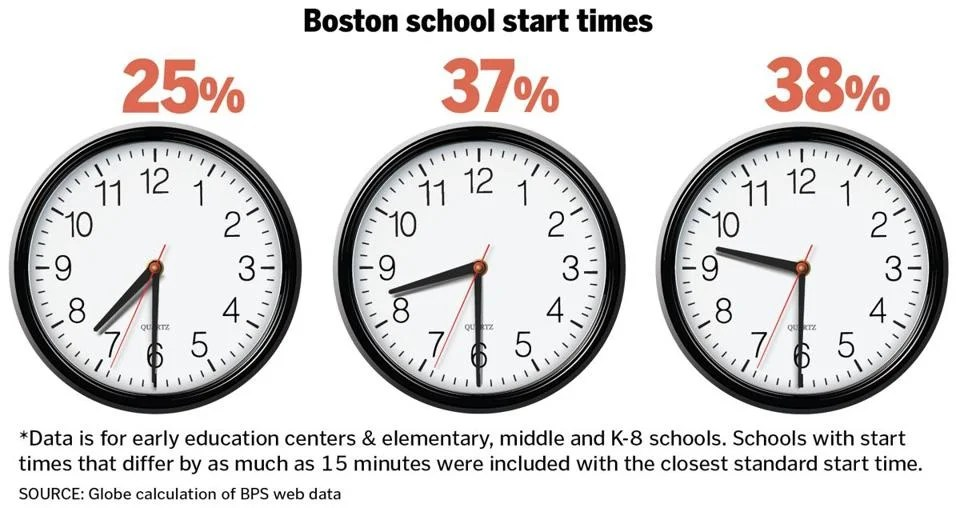 Boston considers changing school start times to save on