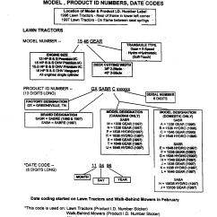 John Deere Sabre 1438gs Wiring Diagram 1999 Toyota 4runner Ground Model 1338 Gear Gxsabrf Lawn Tractor Genuine Parts Product
