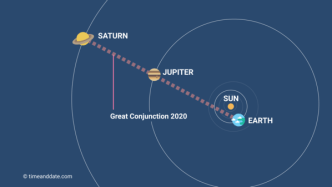 "Christmas Star:"" Saturn-Jupiter Great Conjunction 2020"