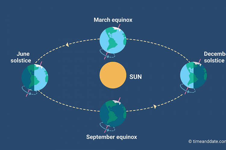 Equinox and solstice illustration by TimeandDate.com