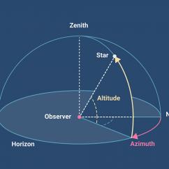 Sun Diagram Elevation Tekonsha Wiring Prodigy The Horizontal Coordinate System Altitude Azimuth