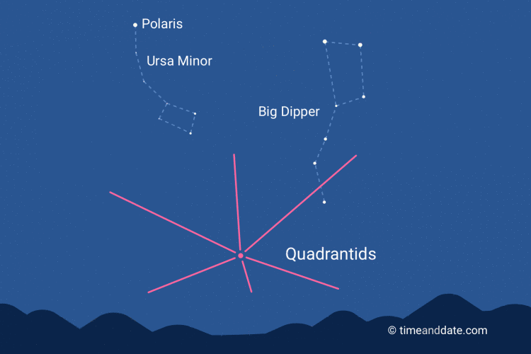 2019 Quadrantids Meteor Shower