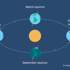 Earth Tilt And Seasons Diagram Semi Auto Pistol Parts What Causes Illustration Showing S Position In Relation To The Sun At Equinoxes Solstices