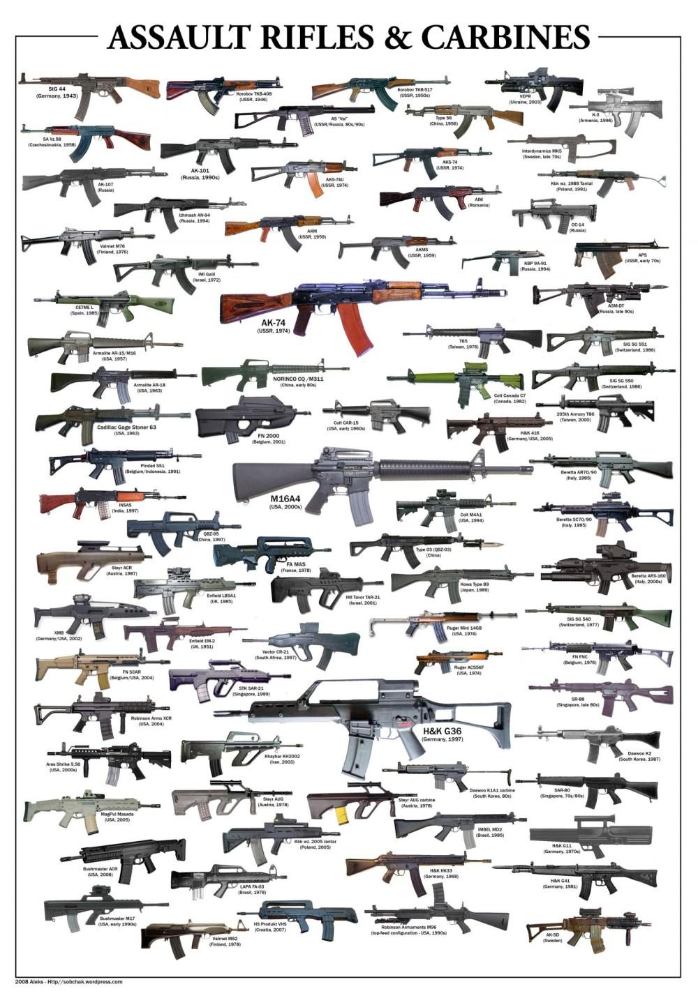 medium resolution of wallpaper drawing gun weapon ak 47 ar 15 kalashnikov as val fn fal cz vz 58 heckler koch ak 74 diagrams heckler koch g36 hk416 sig sg 550