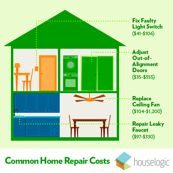 Common home repair costs infographic