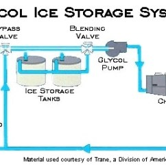 Simple Energy Flow Diagram Carrier Split System Wiring Commercial Systems - Glycol