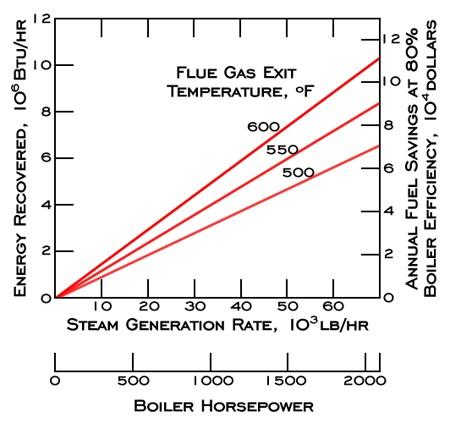 Stack Economizer Piping Diagram, Stack, Free Engine Image