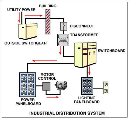 3 phase motor wiring diagram uk single wire alternator commercial energy systems - industrial distribution