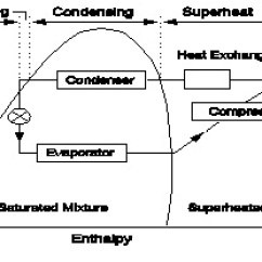 Temperature Enthalpy Diagram For Water Eaton 13 Speed Air Commercial Energy Systems Desuperheaters Pressure