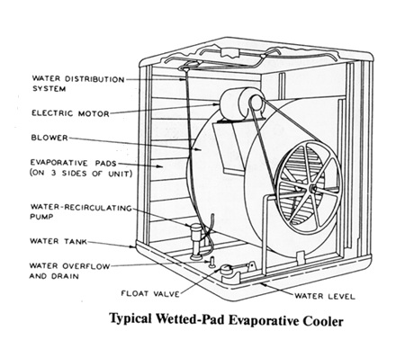 Wetted-Pad Evaporative Cooler