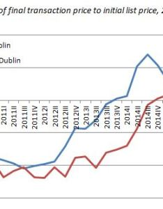 Comparison of final transaction price to initial list also irish house report  rh daft
