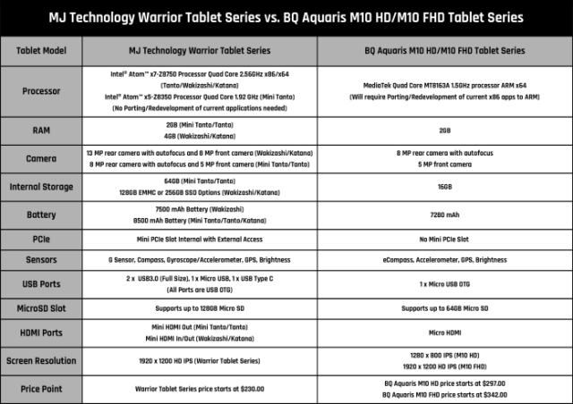 World's First Linux x86 and x64 Tablet - Tech Funia