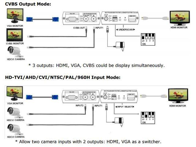 hd cctv hd ahd hd tvi hd cvi to hdmi vga bnc video converter supports  pip loop out