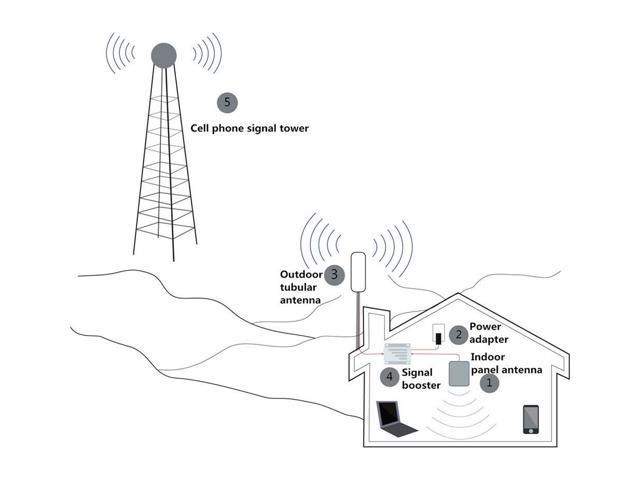 Verizon Cell Phone Signal Booster 4G LTE 700Mhz Band 13