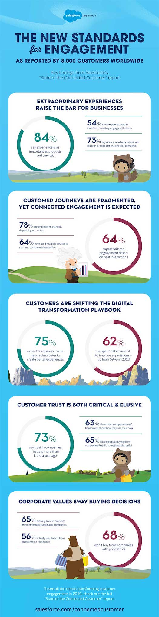 customer engagement infographic