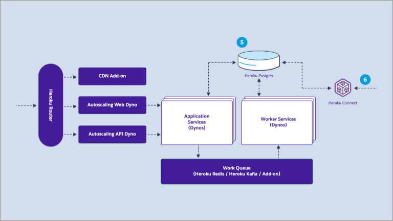 heroku mobile app architecture