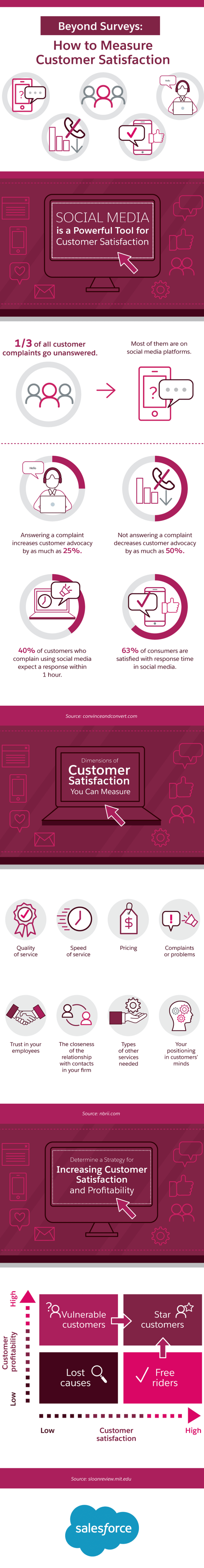 Measuring and Enhancing Customer Satisfaction