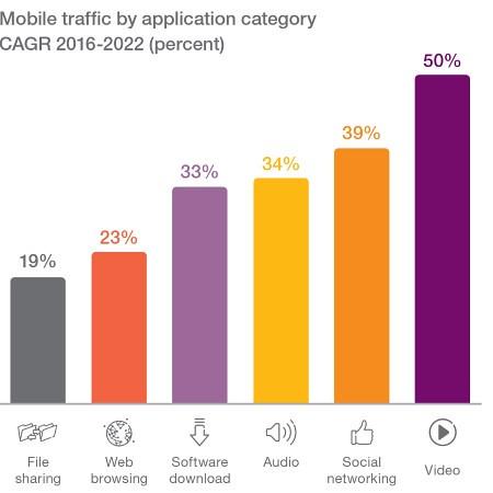 El tráfico del vídeo es la tendencia dominante de la movilidad, Fuente Ericsson Mobility Report.