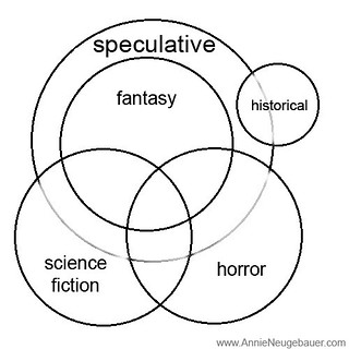 Speculative-Fiction #SFF Venn Diagram