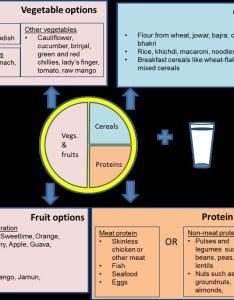 Webmasterapollosugar diet chart for diabetes patients by apollo sugar also  balance  flickr rh