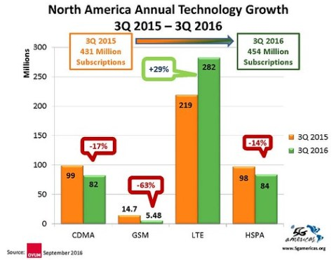 282 millones de conexiones LTE.