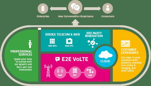 VoLTE diagram