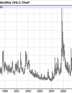 Vix year chartg by christopher  penn also flickr rh