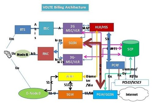 VoLTE arquitectura